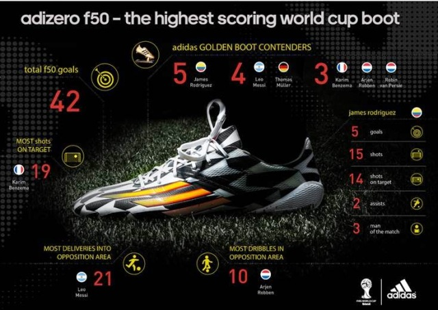 Adidas adizero f50 leading the way as top scoring football boot of the 2014 FIFA World Cup