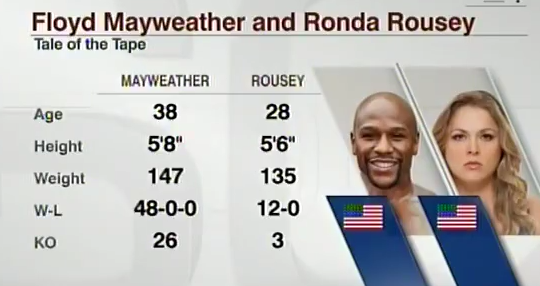 UFC joins the fun and responded to Floyd jr comment on Ronda Rousey